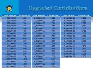 Pag-ibig Loan Contribution