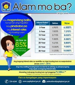 Pagibig Housing Loan Interest Rates